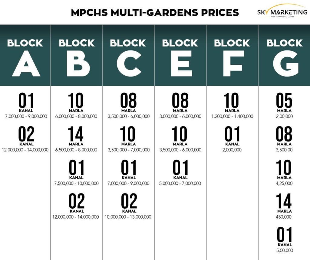 MPCHS-Multi-Garden-B17-Islamabad-Prices