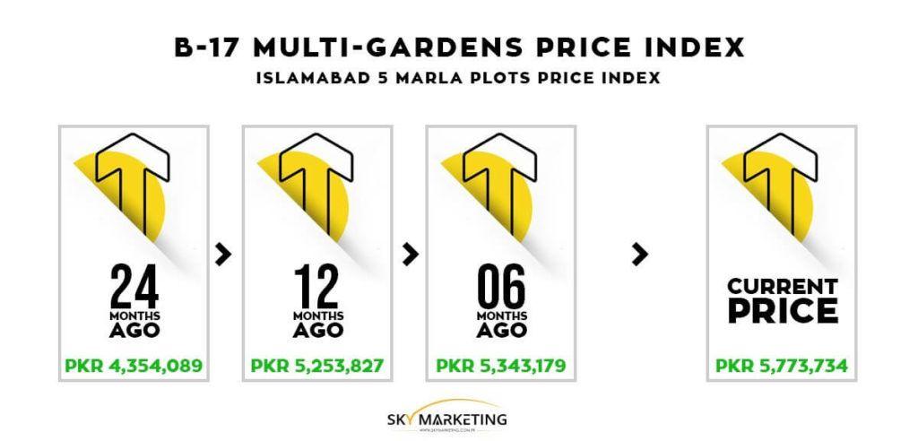 b17-Multi-Gardens-Islamabad