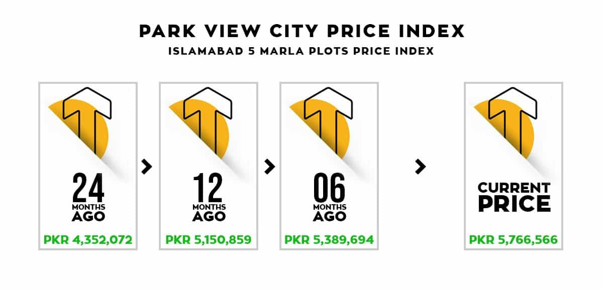 Park View City Islamabad Price Index