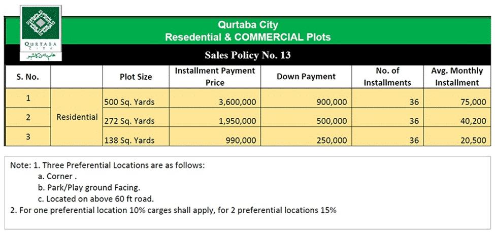 Qurtaba City Payment Plan
