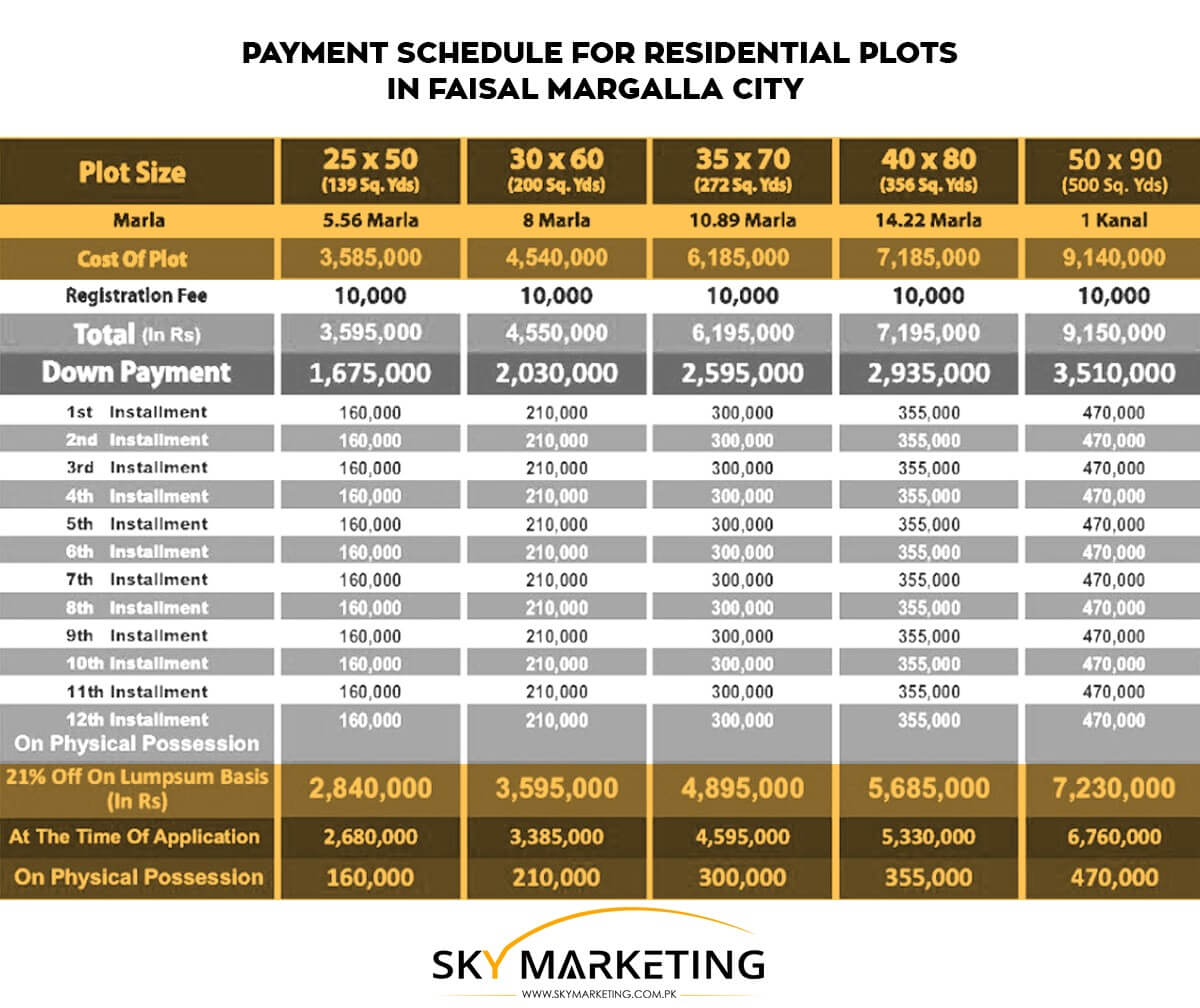 faisal margalla city payment plan