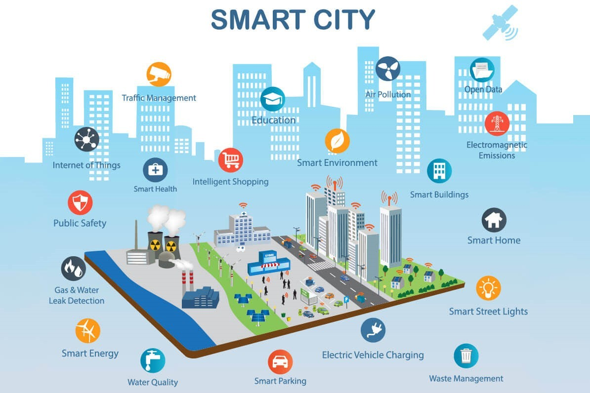 capital smart city islamabad facilities