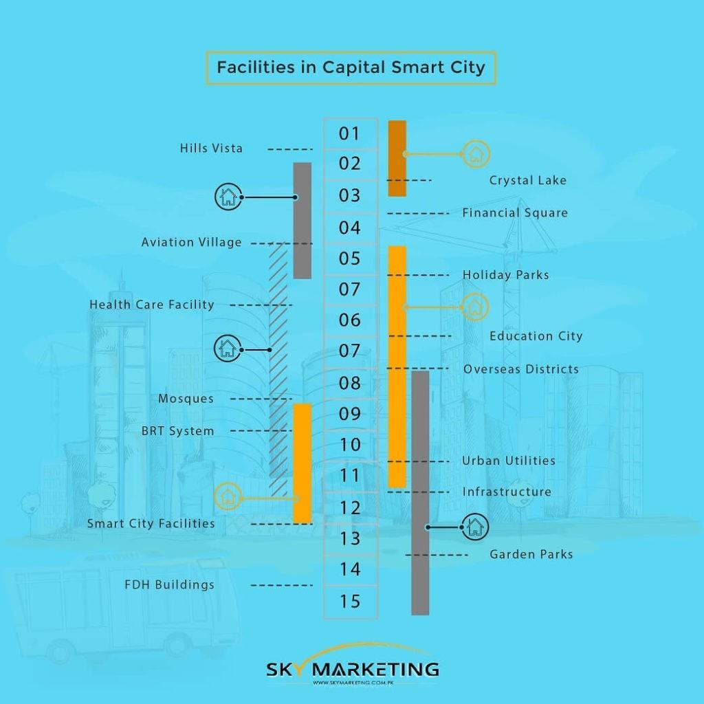capital smart city amenities