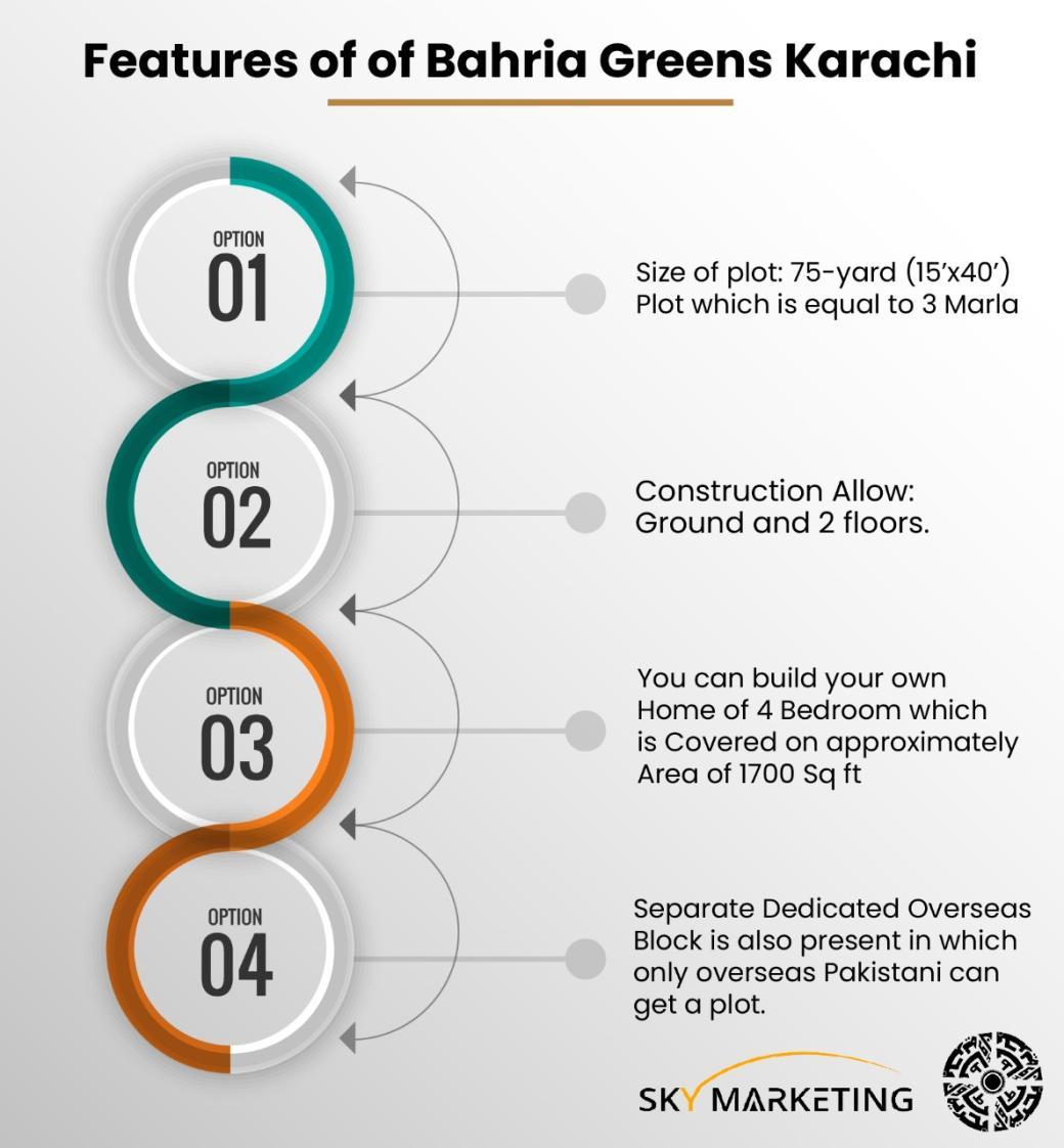 features of Bahria Greens Karachi