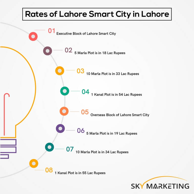 Lahore Smart City Prices